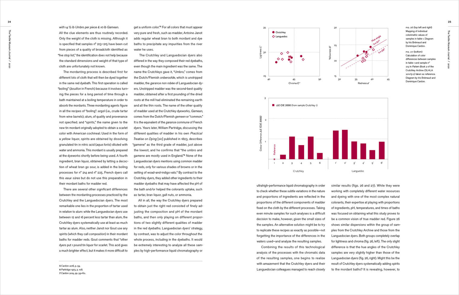 Interior spread from the Textile Museum Journal Volume 47 2020 featuring multiple graphs.